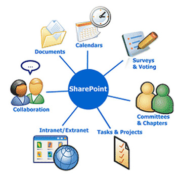 Plateforme collaborative sharepoint office 2007 hes so - Office 2007 supported operating systems ...