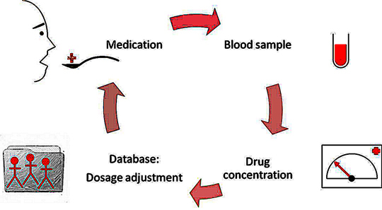 Intelligent drug administration cycle