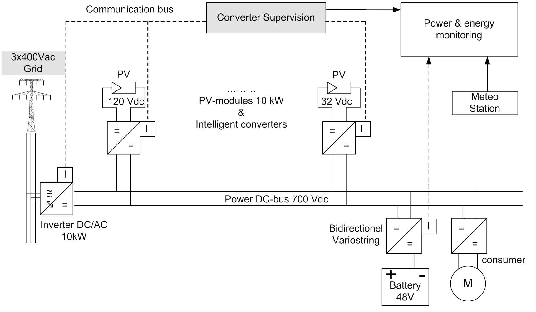 integration of local storage in a pv plant via dc bus link hes so