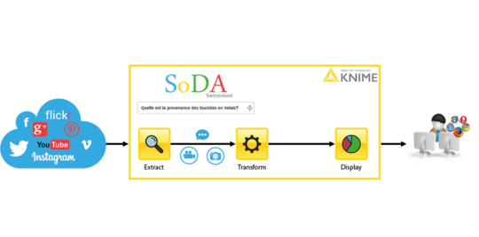 SoDA - Social media Data Analysis
